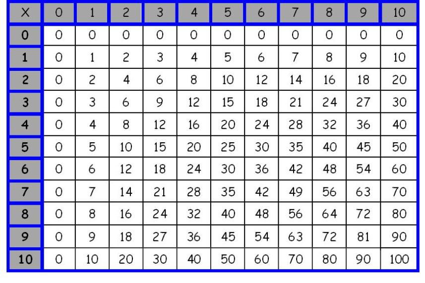 Multiplication Tables 30x30 And 20x20 Picture Pictures