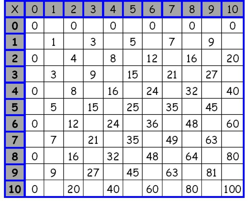 In Multiplication Table Printable Scalien – Multiplication Grid Worksheets