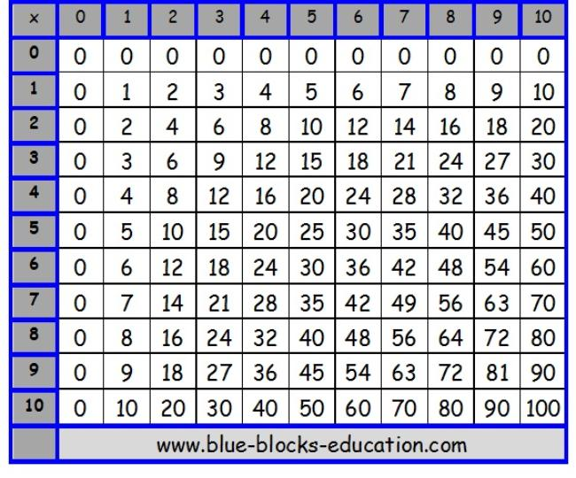 Printable Multiplication Table 1 12/page/2 | Search Results | Calendar ...